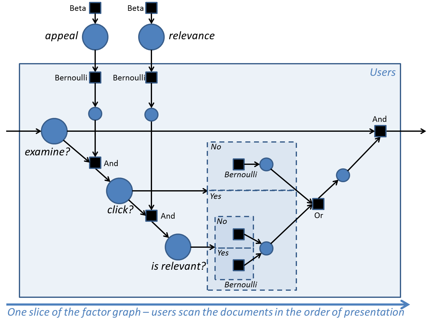 Click model - state transition diagram