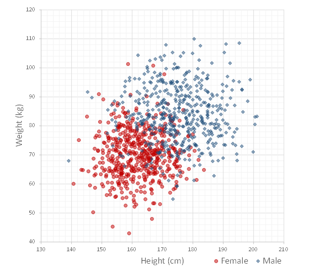 Gender classification from height and weight